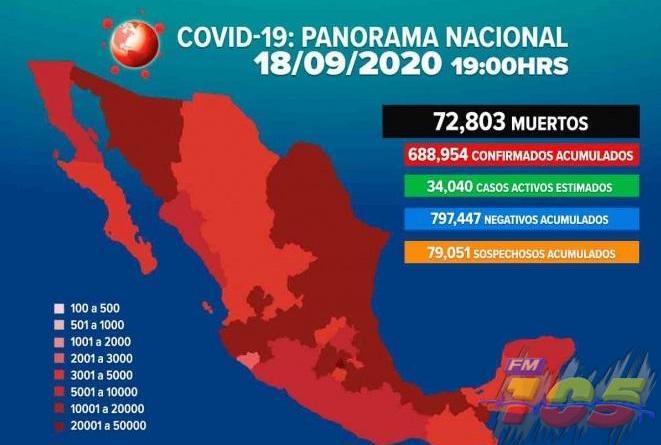 Asciende a 72 mil 803 la cifra de muertos por Covid-19 en México