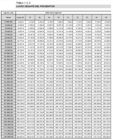 calcular-indemnizacion-por-fallecimiento-lucro-cesante
