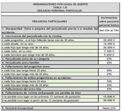 indemnizacion-por-muerte-en-accidente-de-trafico-tabla-1-b