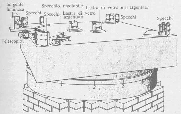Aparato sperimentale usato da Michelson e Morley nel 1887