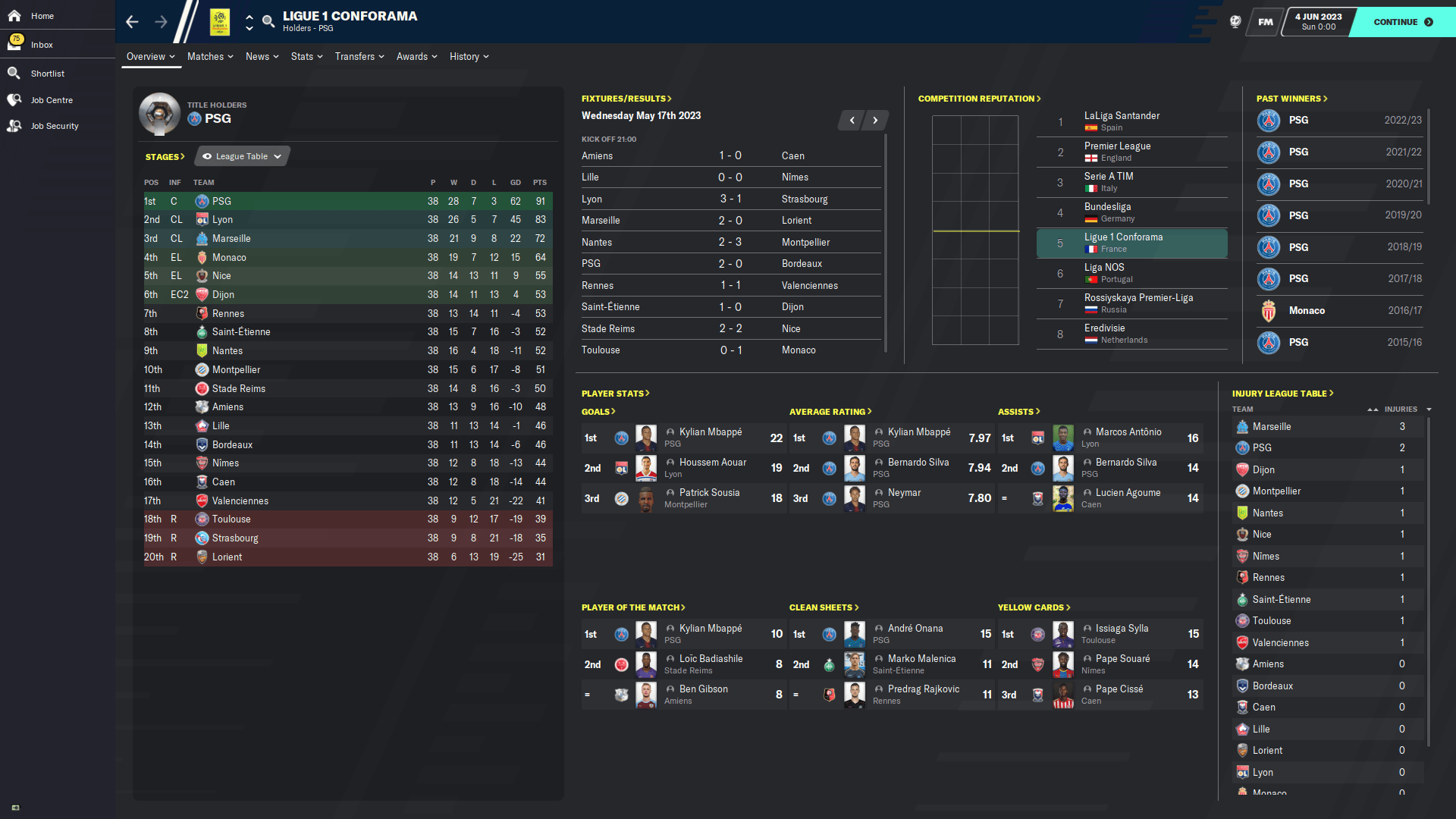 Ligue 1 Overview