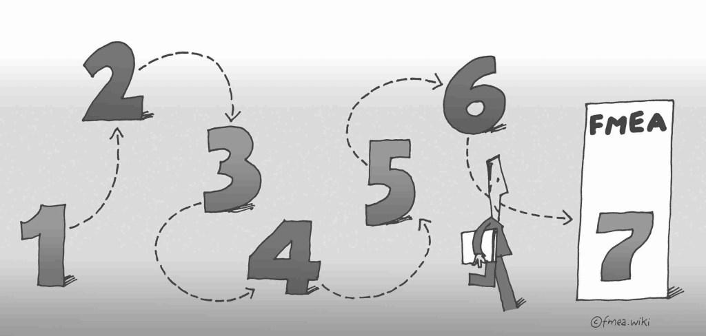 7 Schritte