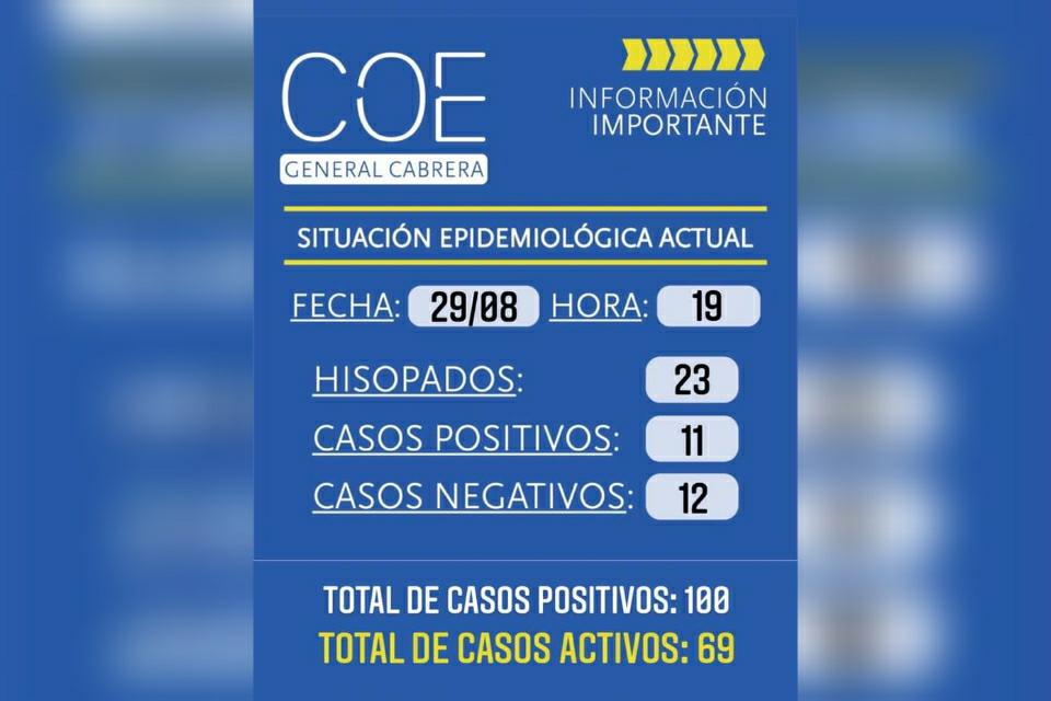 Cabrera registro 11 nuevos casos