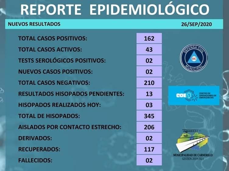 Carnerillo: Reporte epidemiológico [ 26 de septiembre]