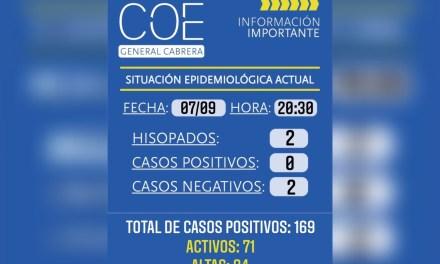 Casos negativos y 94 altas en Cabrera
