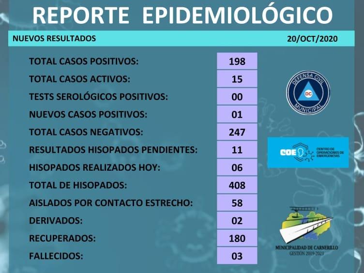 Carnerillo: Informe epidemiológico [20 de octubre]