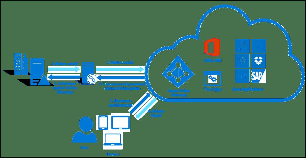 Azure AD Connect Pass-Through Authentication – FMT