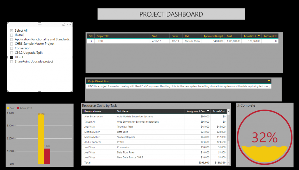 Track and Report With Office 365 & MS Project Online | FMT