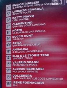 Classifica Sanremo2016