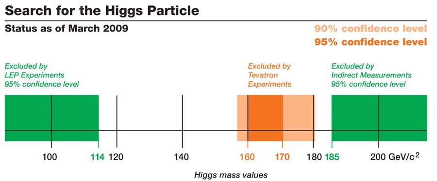 Região de massa permitida ao Higgs, março de 2009.