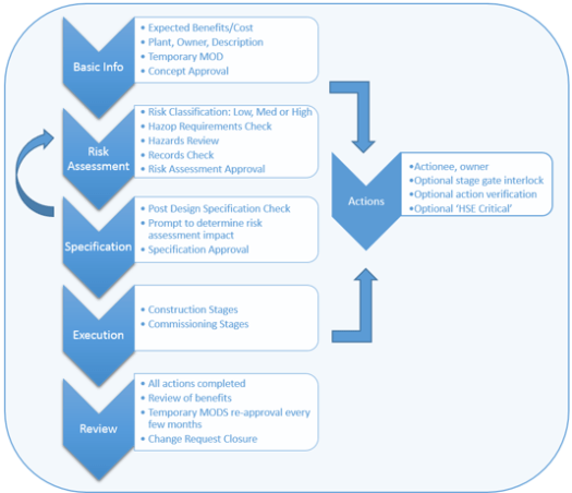 PSM Management of Change flowchart