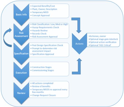 PSM Management of Change flowchart