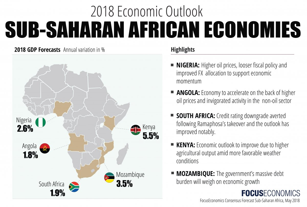 Sub Saharan Africa Economic Outlook April