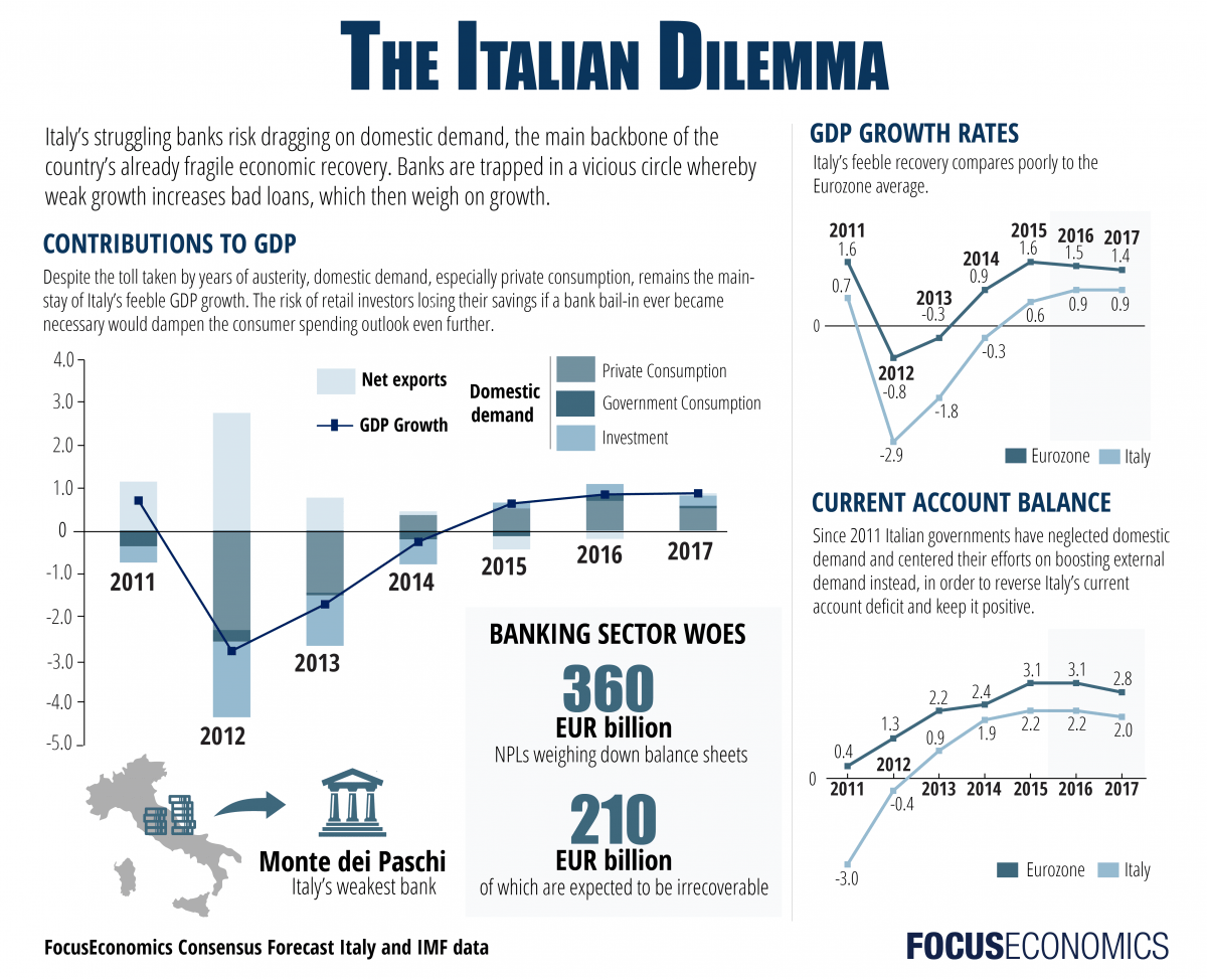 focuseconomics_italy_economy-01.png