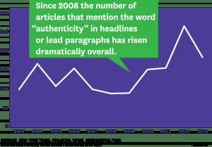 Authenticity Graph