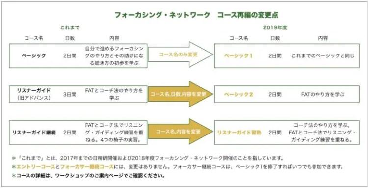 (図)フォーカシング・ネットワーク コース再編の変更点