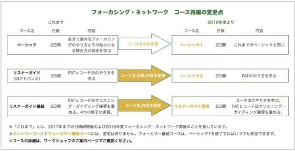 フォーカシング・ネットワークのコースの、2019年度からの変更について図示したもの
