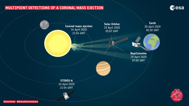Multipoint Detections of a Coronal Mass Ejection