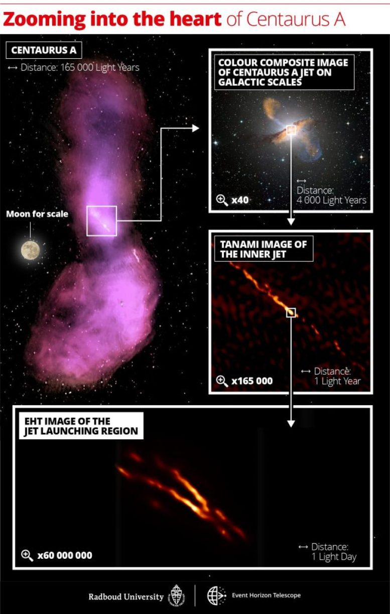 Distance Scales Uncovered in Centaurus A Jet