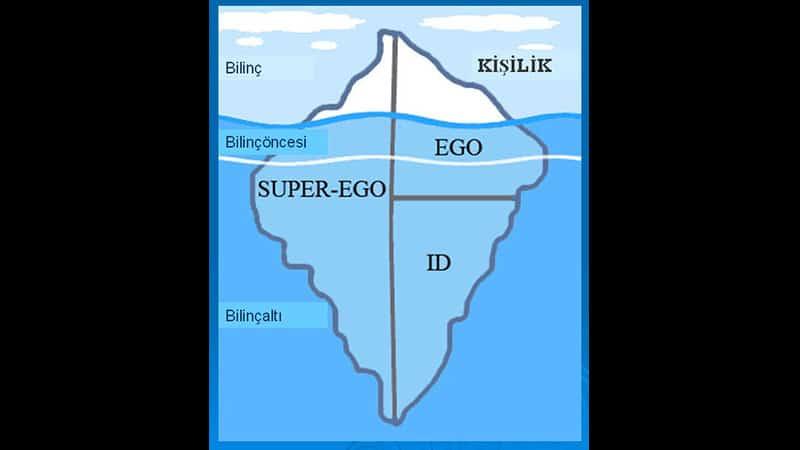 id, ego, süperego, bilinç, bilinçaltı
