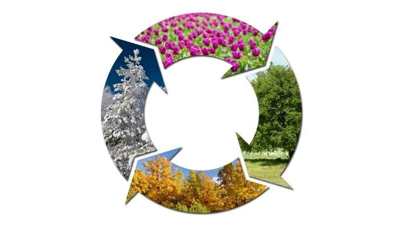 Gündönümü ve ekinoks mevsimler