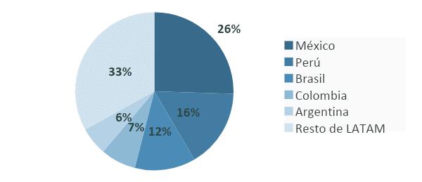 Países da América Latina com o maior número de detecções de malware para Android em 2019. Imagem: Divulgação