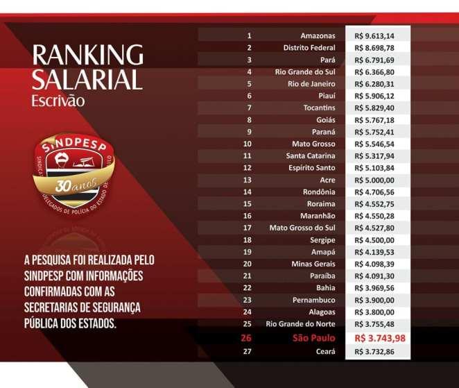 Ranking salarial escrivão. Foto: Divulgação