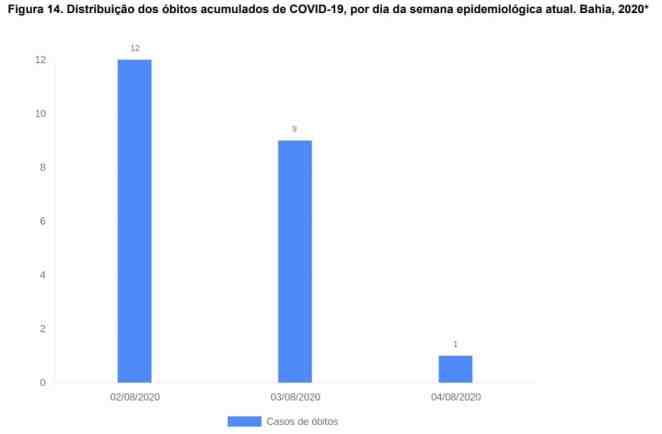 Óbitos semana epidemiológica atual (Foto: Divulgação)