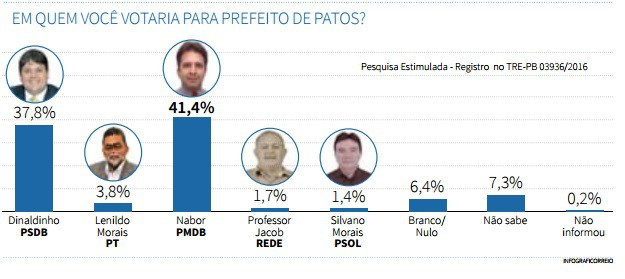 Candidatos a prefeito de Patos comentam números da pesquisa 6Sigma/Correio; confira