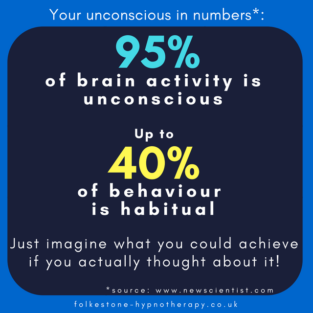 95% of brain activity is unconscious.