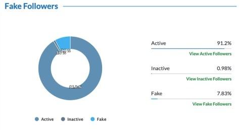 Amit Shah fake followers