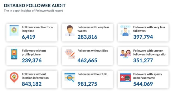 Amit Shah Detailed twitter audit insights