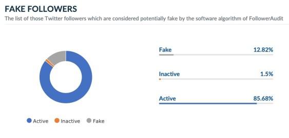 Dalai Lama Fake Twitter followers audit