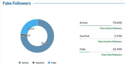 Analyze Twitter followers of Dalai Lama