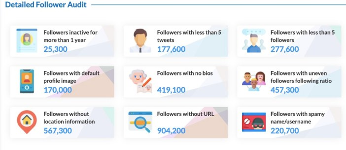 Twitter followers audit and insights