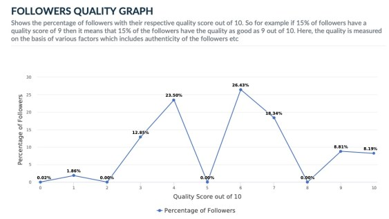 Joe Biden Twitter follower Quality Graph