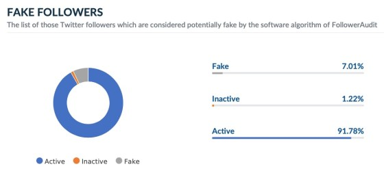 Pope Francis fake Twitter followers audit