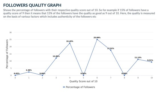 Pope Francis Twitter follower quality
