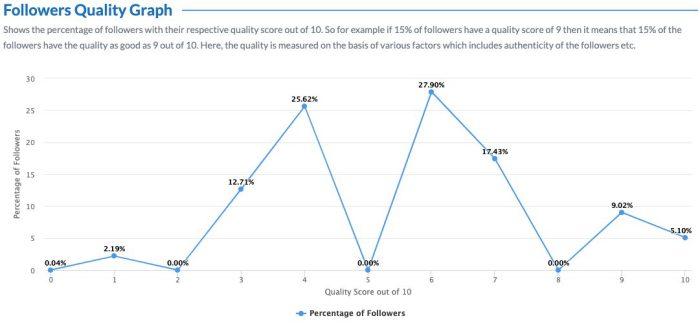 Rajnath Singh follower growth quality