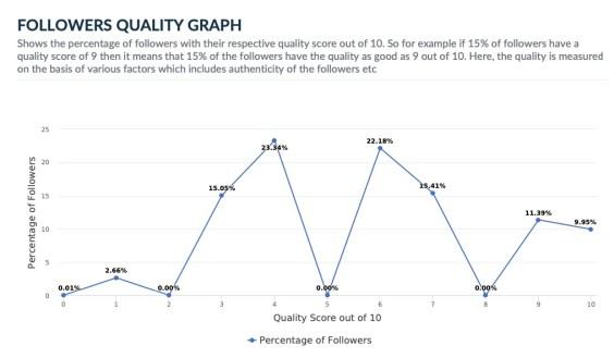 Recep Tayyip Erdogan Twitter follower quality graph