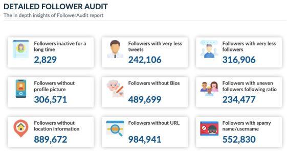 Narendra Modi detailed Twitter follower insights