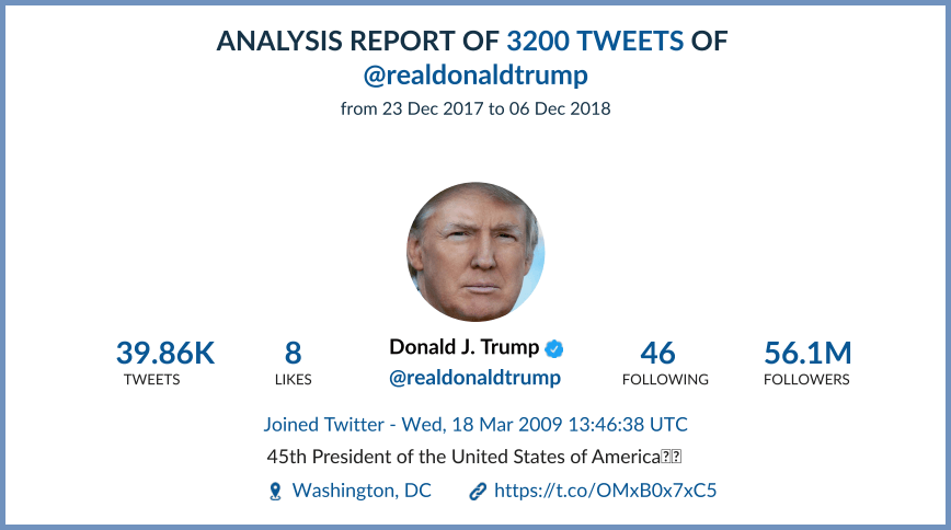 trump tweets analysis
