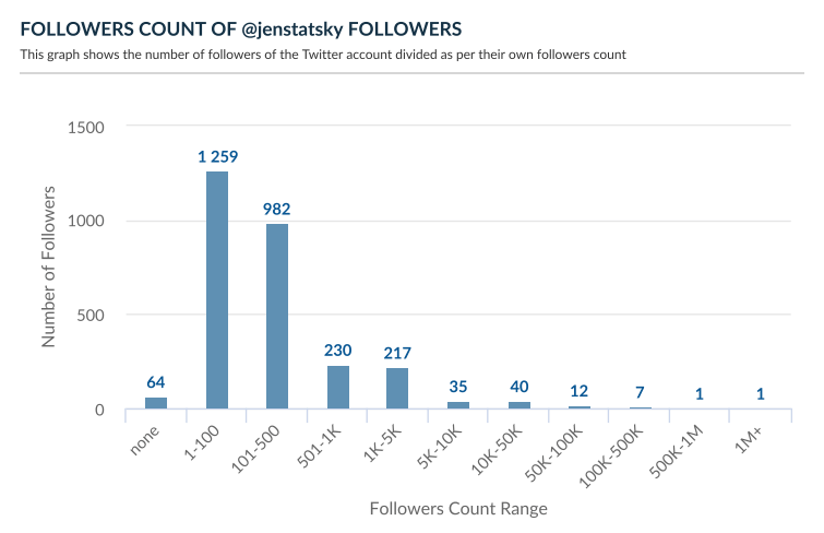 Followers count of Twitter followers