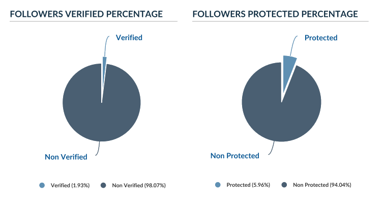 Verified and protected followers