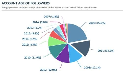 followers Twitter age