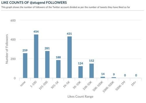 Twitter followers engagement