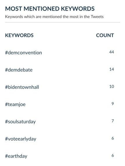 most mentioned keywords: Joe Biden Tweet analysis report