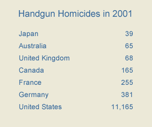 Chart of handgun homicides in 2001