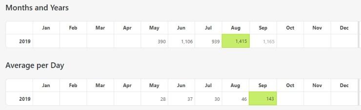 部落格經營3個月心得與經驗分享 | 給新手部落客的建議