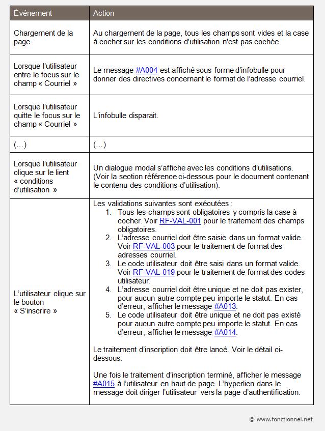Exemple De Dossier Fonctionnel